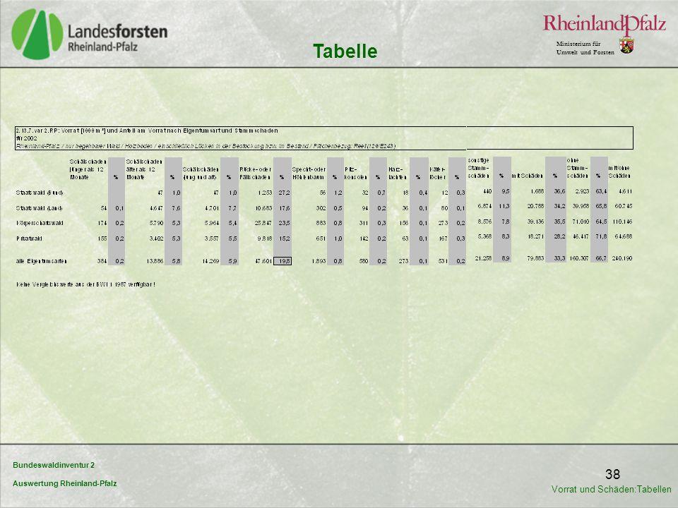 Bundeswaldinventur 2 Auswertung Rheinland-Pfalz Ministerium für Umwelt und Forsten 38 Tabelle Vorrat und Schäden:Tabellen