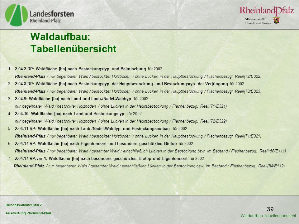 Bundeswaldinventur 2 Auswertung Rheinland-Pfalz Ministerium für Umwelt und Forsten 39 Waldaufbau: Tabellenübersicht 1 2.04.2.RP: Waldfläche [ha] nach