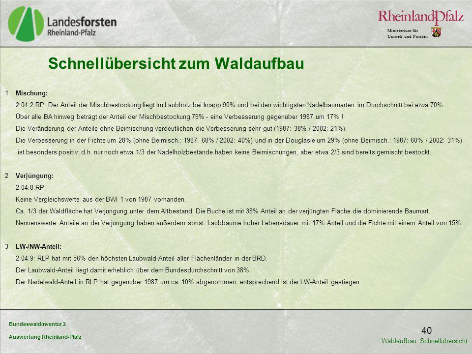 Bundeswaldinventur 2 Auswertung Rheinland-Pfalz Ministerium für Umwelt und Forsten 40 Schnellübersicht zum Waldaufbau 1 Mischung: 2.04.2.RP: Der Antei