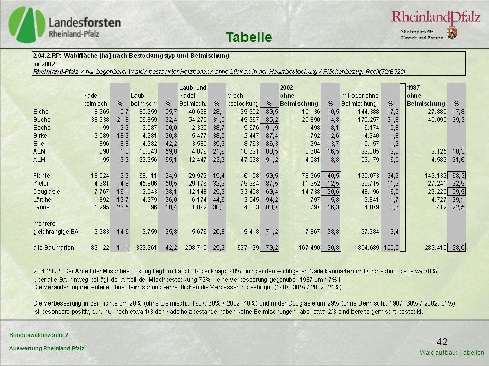 Bundeswaldinventur 2 Auswertung Rheinland-Pfalz Ministerium für Umwelt und Forsten 42 Tabelle Waldaufbau: Tabellen