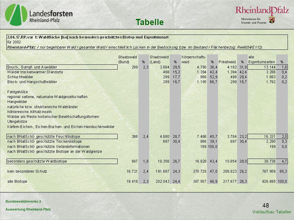 Bundeswaldinventur 2 Auswertung Rheinland-Pfalz Ministerium für Umwelt und Forsten 48 Tabelle Waldaufbau: Tabellen