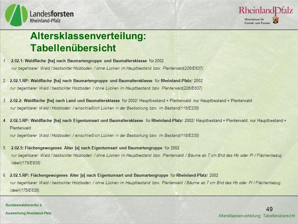Bundeswaldinventur 2 Auswertung Rheinland-Pfalz Ministerium für Umwelt und Forsten 49 Altersklassenverteilung: Tabellenübersicht 1 2.02.1: Waldfläche