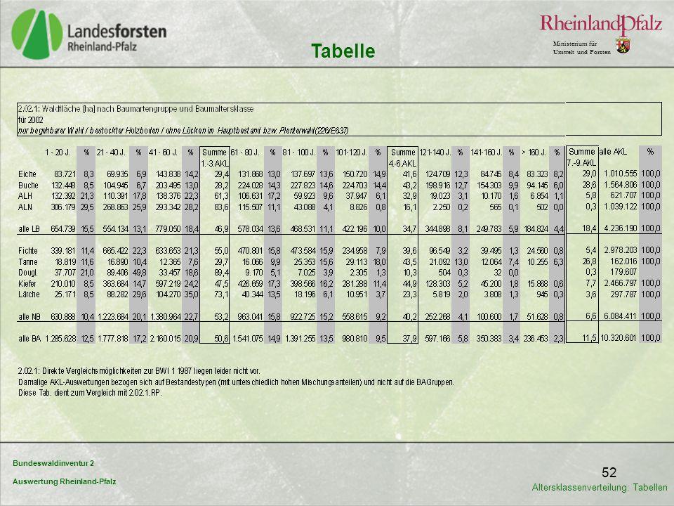 Bundeswaldinventur 2 Auswertung Rheinland-Pfalz Ministerium für Umwelt und Forsten 52 Tabelle Altersklassenverteilung: Tabellen