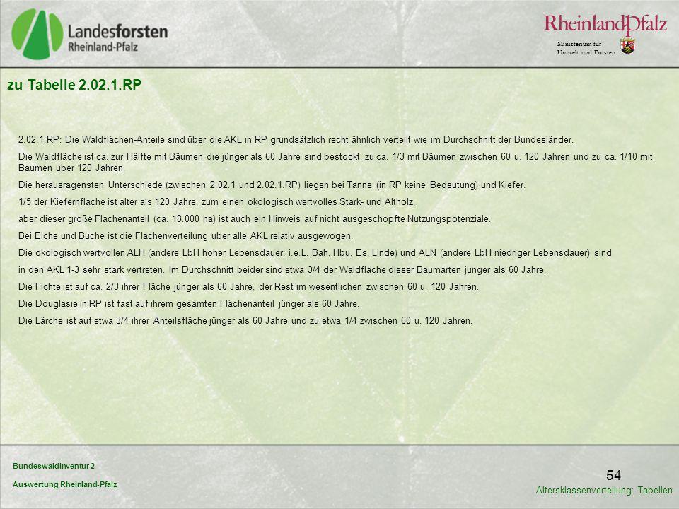 Bundeswaldinventur 2 Auswertung Rheinland-Pfalz Ministerium für Umwelt und Forsten 54 zu Tabelle 2.02.1.RP 2.02.1.RP: Die Waldflächen-Anteile sind übe