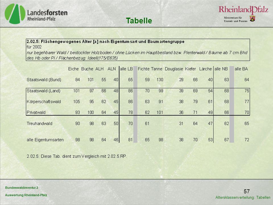 Bundeswaldinventur 2 Auswertung Rheinland-Pfalz Ministerium für Umwelt und Forsten 57 Tabelle Altersklassenverteilung: Tabellen