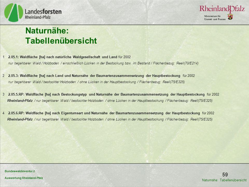 Bundeswaldinventur 2 Auswertung Rheinland-Pfalz Ministerium für Umwelt und Forsten 59 1 2.05.1: Waldfläche [ha] nach natürliche Waldgesellschaft und L