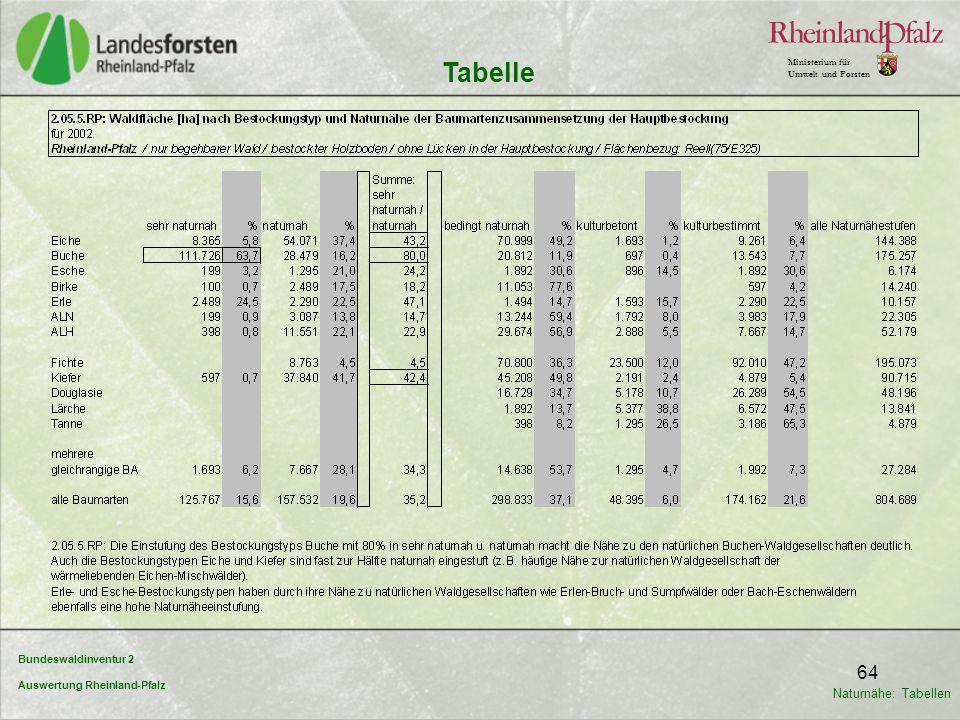 Bundeswaldinventur 2 Auswertung Rheinland-Pfalz Ministerium für Umwelt und Forsten 64 Tabelle Naturnähe: Tabellen