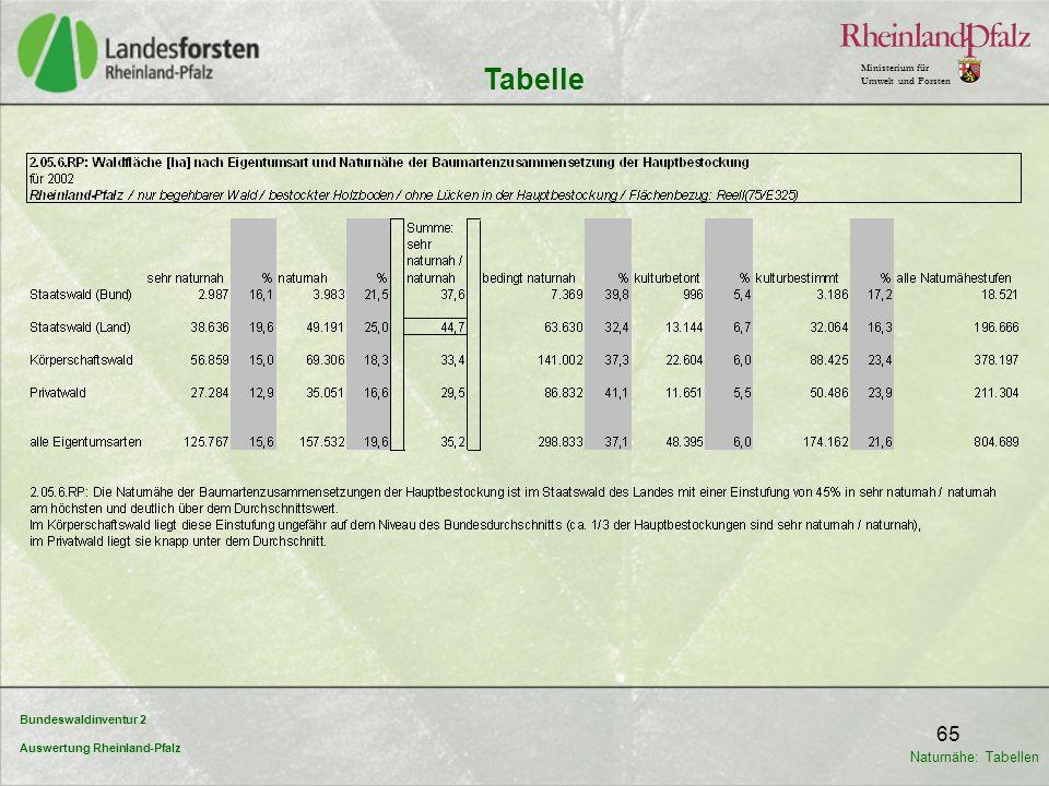 Bundeswaldinventur 2 Auswertung Rheinland-Pfalz Ministerium für Umwelt und Forsten 65 Tabelle Naturnähe: Tabellen