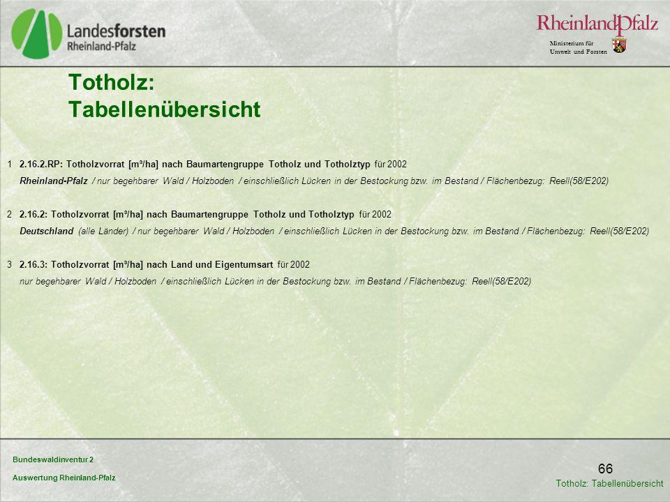 Bundeswaldinventur 2 Auswertung Rheinland-Pfalz Ministerium für Umwelt und Forsten 66 Totholz: Tabellenübersicht 1 2.16.2.RP: Totholzvorrat [m³/ha] na