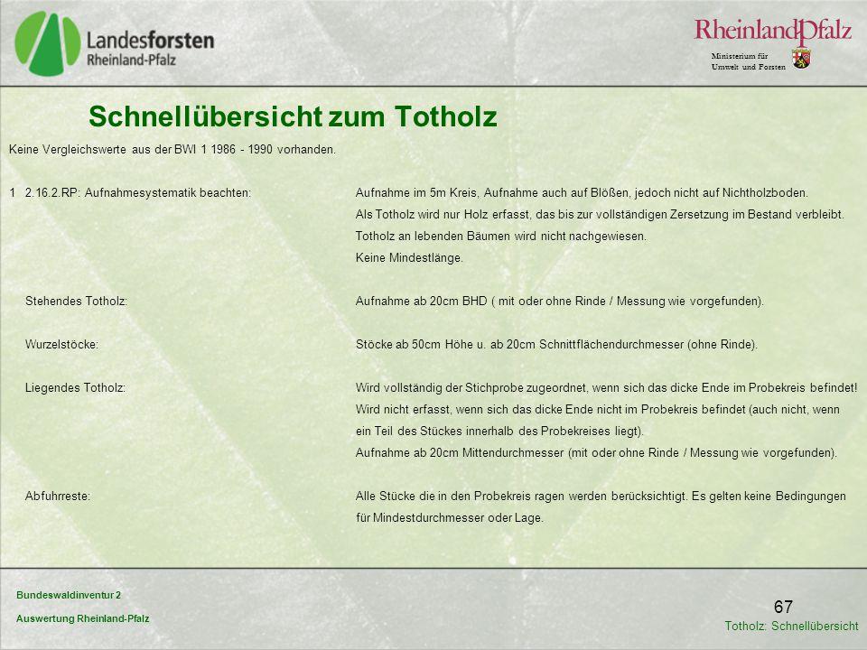 Bundeswaldinventur 2 Auswertung Rheinland-Pfalz Ministerium für Umwelt und Forsten 67 Schnellübersicht zum Totholz Keine Vergleichswerte aus der BWI 1