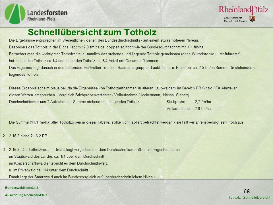 Bundeswaldinventur 2 Auswertung Rheinland-Pfalz Ministerium für Umwelt und Forsten 68 Schnellübersicht zum Totholz Die Ergebnisse entsprechen im Wesen