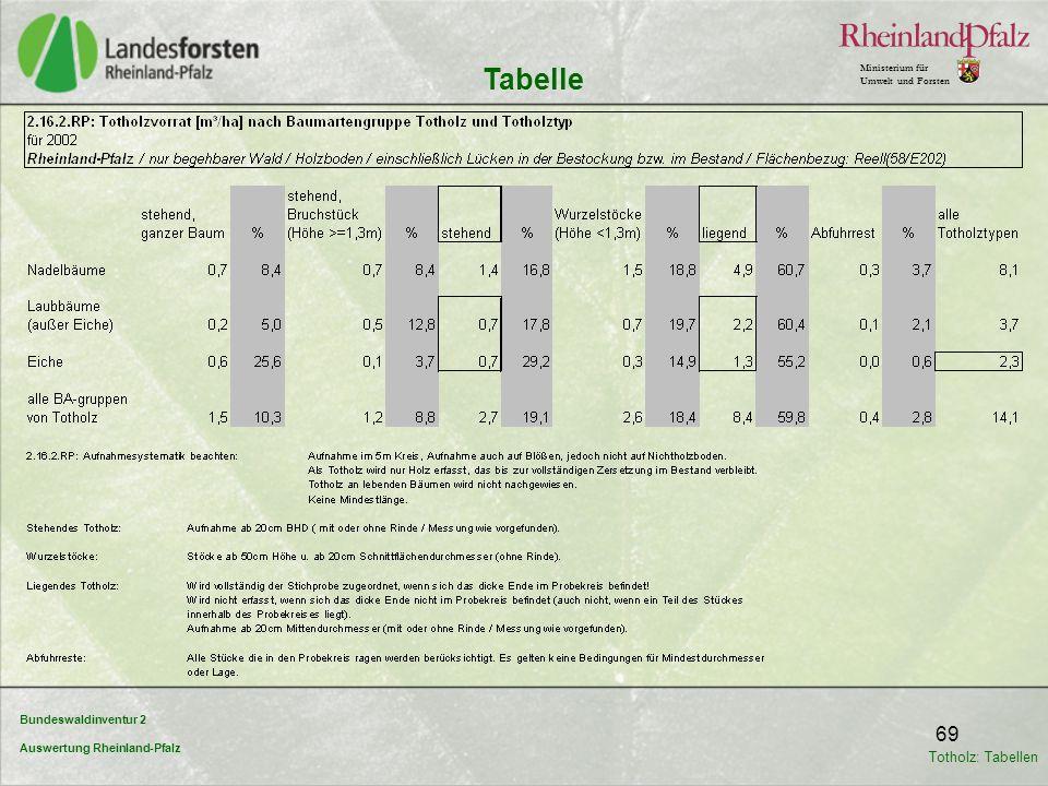 Bundeswaldinventur 2 Auswertung Rheinland-Pfalz Ministerium für Umwelt und Forsten 69 Tabelle Totholz: Tabellen