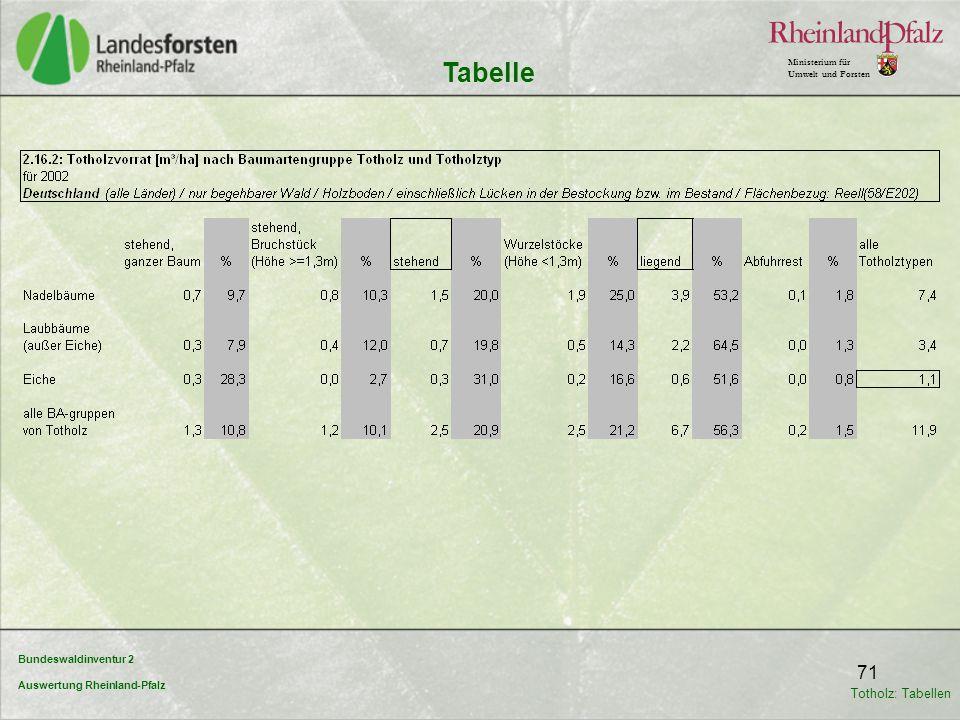 Bundeswaldinventur 2 Auswertung Rheinland-Pfalz Ministerium für Umwelt und Forsten 71 Tabelle Totholz: Tabellen