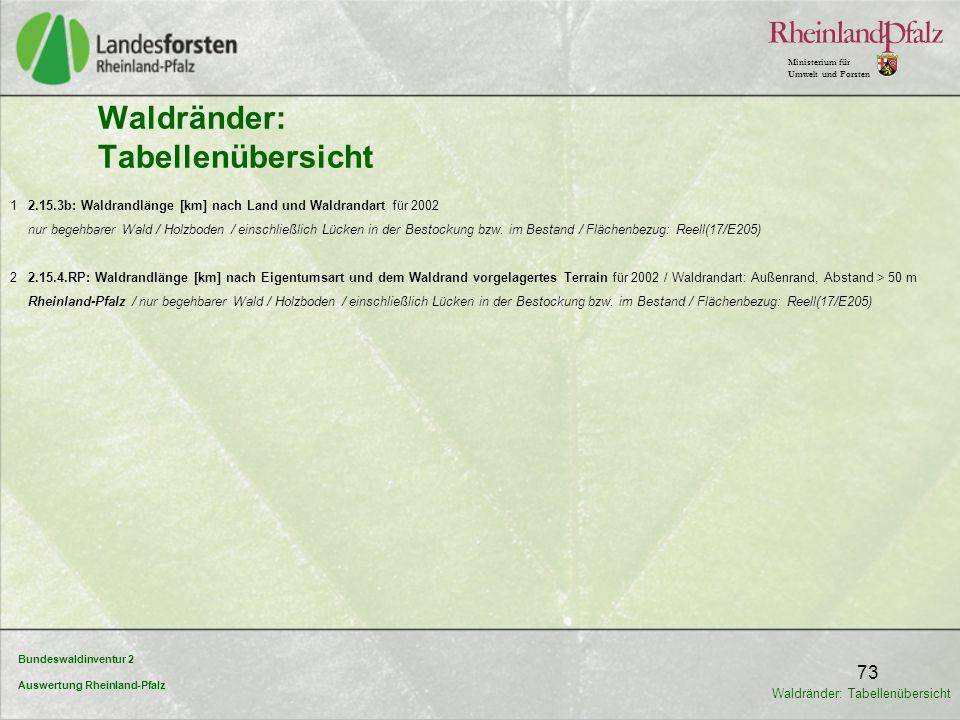 Bundeswaldinventur 2 Auswertung Rheinland-Pfalz Ministerium für Umwelt und Forsten 73 Waldränder: Tabellenübersicht 1 2.15.3b: Waldrandlänge [km] nach