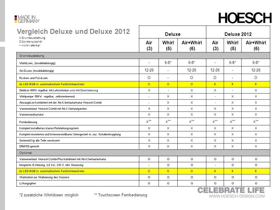 Vergleich Deluxe und Deluxe 2012 DeluxeDeluxe 2012 Air (3) Whirl (5) Air+Whirl (6) Air (3) Whirl (5) Air+Whirl (6) Grundausstatung Whirldüsen, (modell