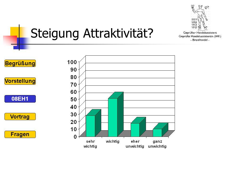 Steigung Attraktivität? Begrüßung 08EH1 Vorstellung Vortrag Fragen