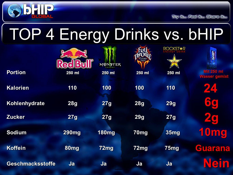 Sodium 290mg 180mg 70mg 35mg Kalorien 110 100 100 110 Portion 250 ml 250 ml 250 ml 250 ml Geschmacksstoffe Ja Ja Ja Ja Zucker 27g 27g 29g 27g Koffein
