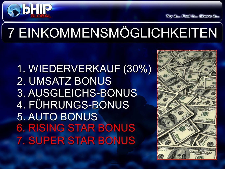 1. WIEDERVERKAUF (30%) 2. UMSATZ BONUS 3. AUSGLEICHS-BONUS 4. FÜHRUNGS-BONUS 5. AUTO BONUS 7 EINKOMMENSMÖGLICHKEITEN 6. RISING STAR BONUS 7. SUPER STA
