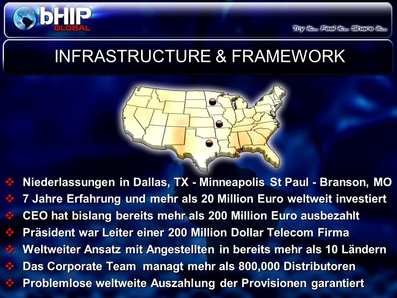 INFRASTRUCTURE & FRAMEWORK  Niederlassungen in Dallas, TX - Minneapolis St Paul - Branson, MO  7 Jahre Erfahrung und mehr als 20 Million Euro weltwe