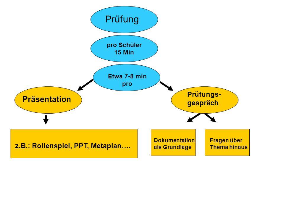 Prüfung pro Schüler 15 Min Etwa 7-8 min pro Präsentation Prüfungs- gespräch z.B.: Rollenspiel, PPT, Metaplan….