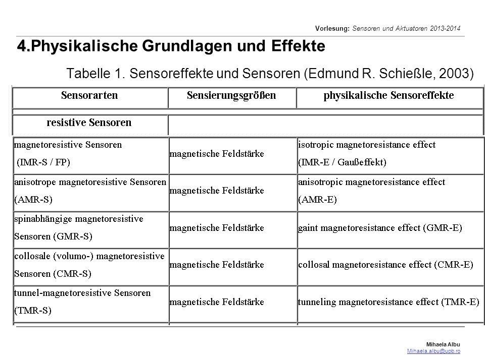 Mihaela Albu Mihaela.albu@upb.ro Vorlesung: Sensoren und Aktuatoren 2013-2014 27/41 4. 4.Physikalische Grundlagen und Effekte Tabelle 1. Sensoreffekte