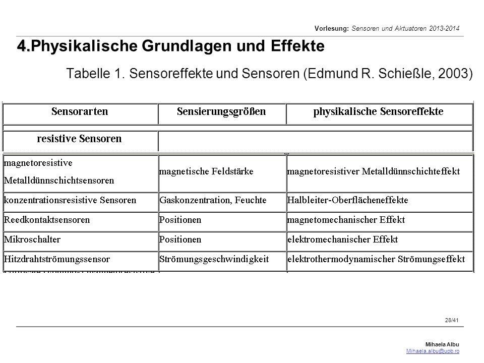 Mihaela Albu Mihaela.albu@upb.ro Vorlesung: Sensoren und Aktuatoren 2013-2014 28/41 4. 4.Physikalische Grundlagen und Effekte Tabelle 1. Sensoreffekte