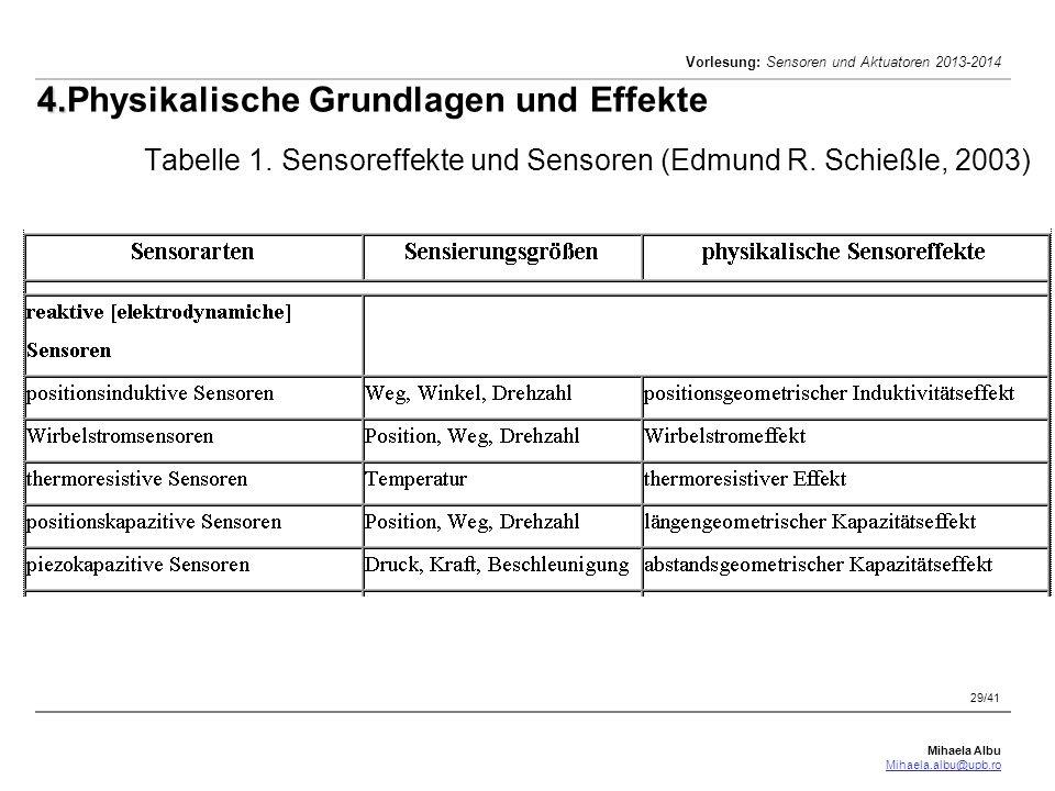 Mihaela Albu Mihaela.albu@upb.ro Vorlesung: Sensoren und Aktuatoren 2013-2014 29/41 4. 4.Physikalische Grundlagen und Effekte Tabelle 1. Sensoreffekte