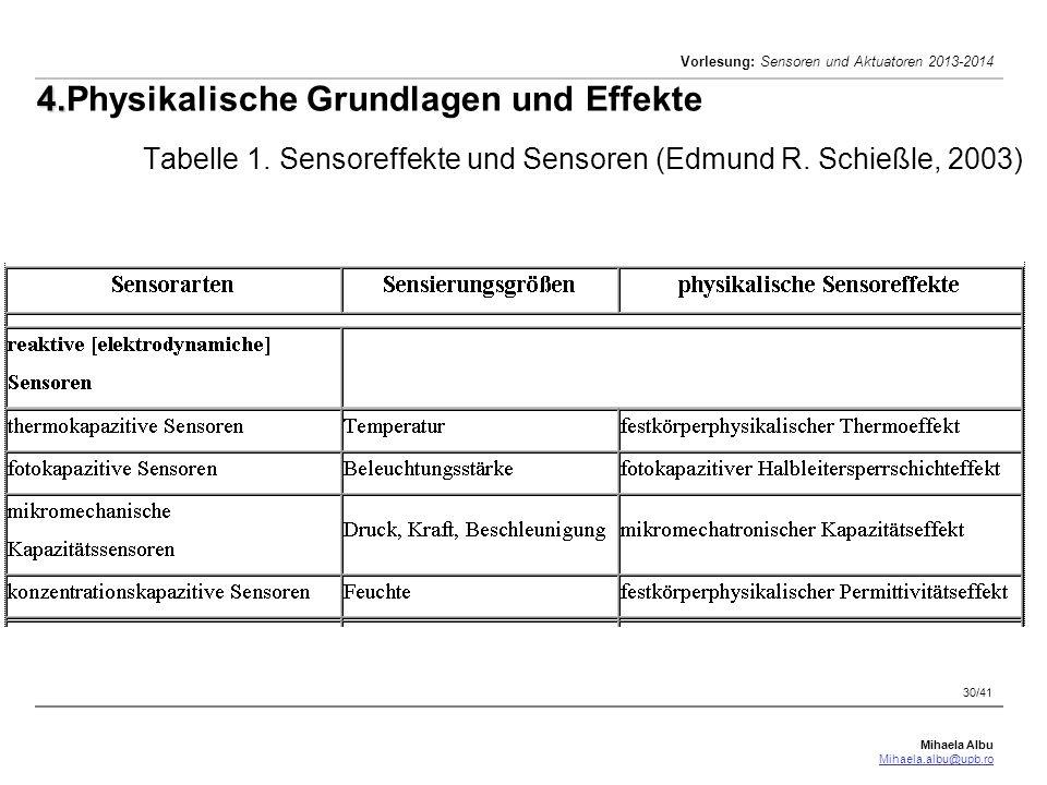 Mihaela Albu Mihaela.albu@upb.ro Vorlesung: Sensoren und Aktuatoren 2013-2014 30/41 4. 4.Physikalische Grundlagen und Effekte Tabelle 1. Sensoreffekte
