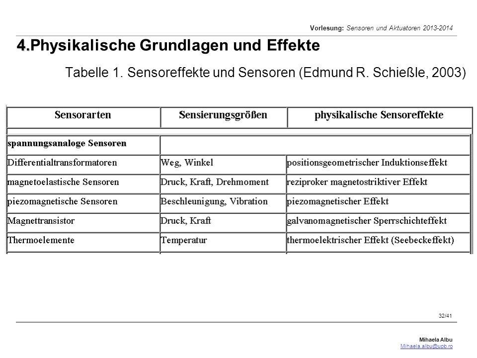 Mihaela Albu Mihaela.albu@upb.ro Vorlesung: Sensoren und Aktuatoren 2013-2014 32/41 4. 4.Physikalische Grundlagen und Effekte Tabelle 1. Sensoreffekte