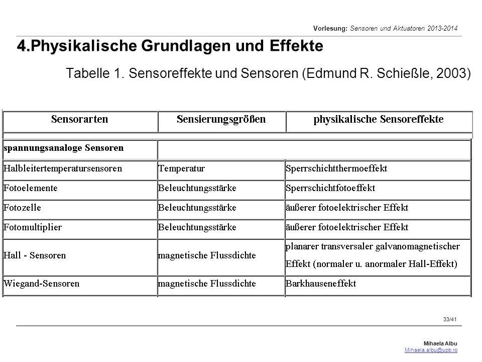 Mihaela Albu Mihaela.albu@upb.ro Vorlesung: Sensoren und Aktuatoren 2013-2014 33/41 4. 4.Physikalische Grundlagen und Effekte Tabelle 1. Sensoreffekte