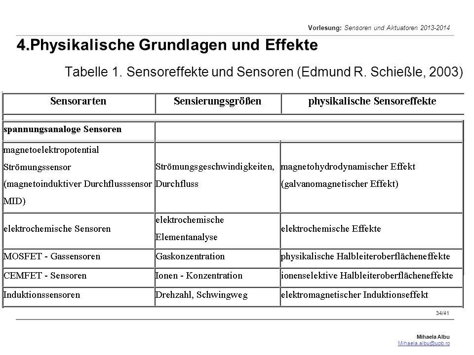 Mihaela Albu Mihaela.albu@upb.ro Vorlesung: Sensoren und Aktuatoren 2013-2014 34/41 4. 4.Physikalische Grundlagen und Effekte Tabelle 1. Sensoreffekte