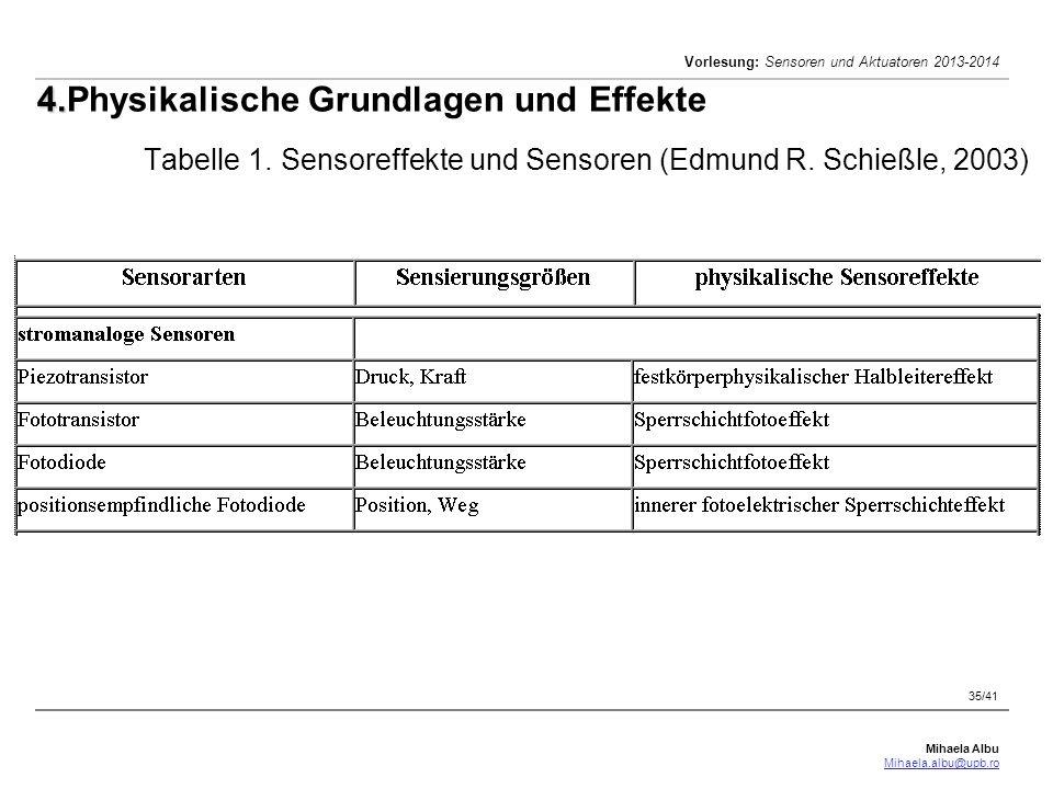 Mihaela Albu Mihaela.albu@upb.ro Vorlesung: Sensoren und Aktuatoren 2013-2014 35/41 4. 4.Physikalische Grundlagen und Effekte Tabelle 1. Sensoreffekte