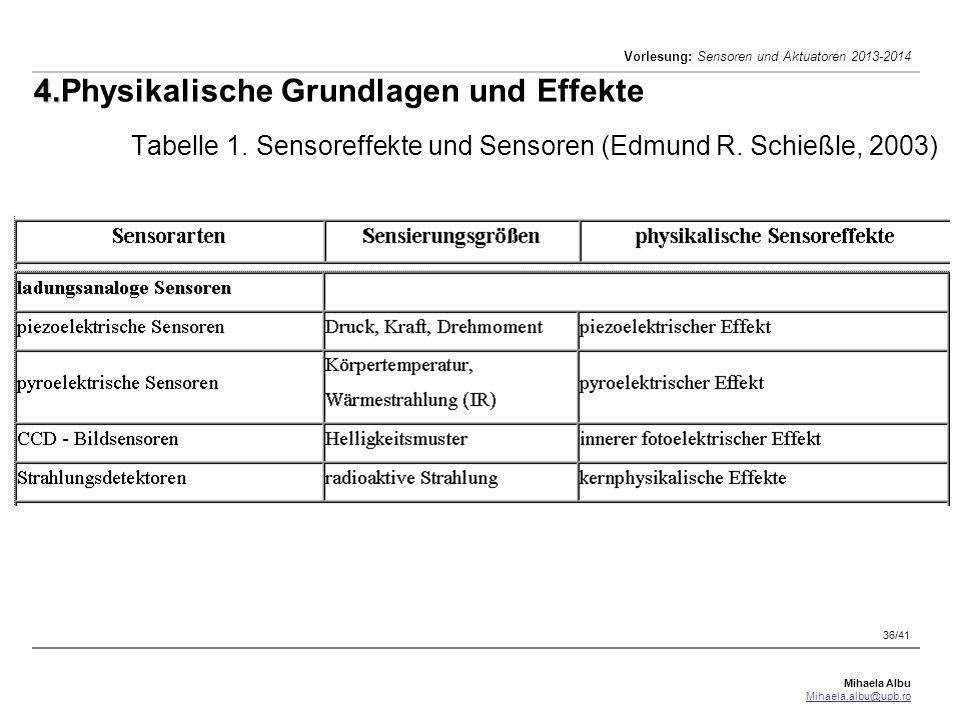 Mihaela Albu Mihaela.albu@upb.ro Vorlesung: Sensoren und Aktuatoren 2013-2014 36/41 4. 4.Physikalische Grundlagen und Effekte Tabelle 1. Sensoreffekte