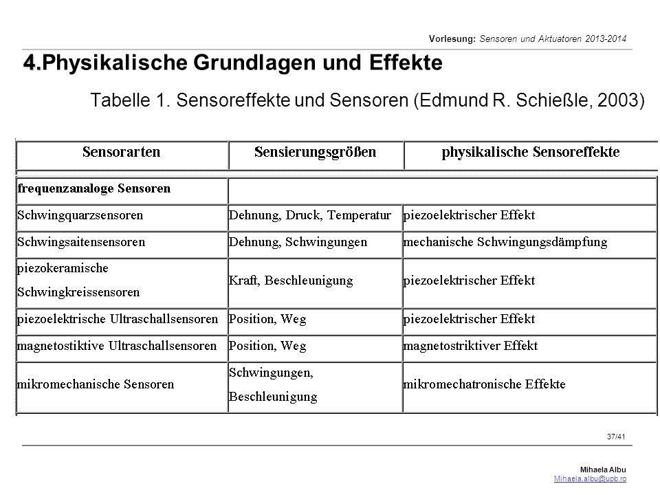 Mihaela Albu Mihaela.albu@upb.ro Vorlesung: Sensoren und Aktuatoren 2013-2014 37/41 4. 4.Physikalische Grundlagen und Effekte Tabelle 1. Sensoreffekte