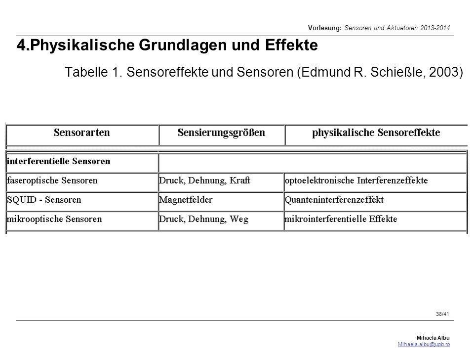 Mihaela Albu Mihaela.albu@upb.ro Vorlesung: Sensoren und Aktuatoren 2013-2014 38/41 4. 4.Physikalische Grundlagen und Effekte Tabelle 1. Sensoreffekte