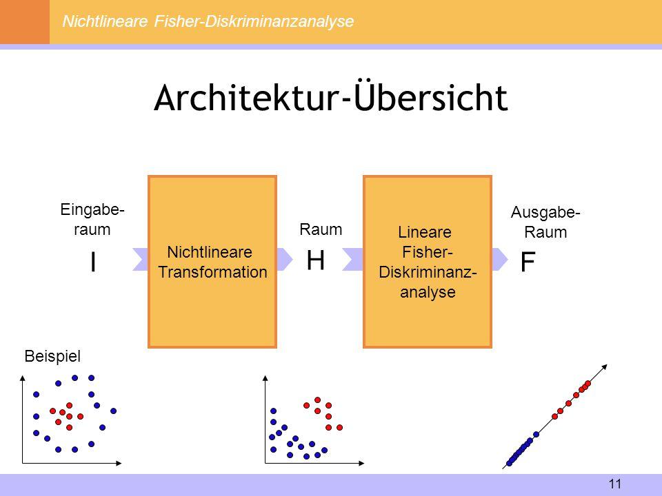 11 Architektur-Übersicht Eingabe- raum I Nichtlineare Transformation Lineare Fisher- Diskriminanz- analyse H Raum Ausgabe- Raum F Nichtlineare Fisher-