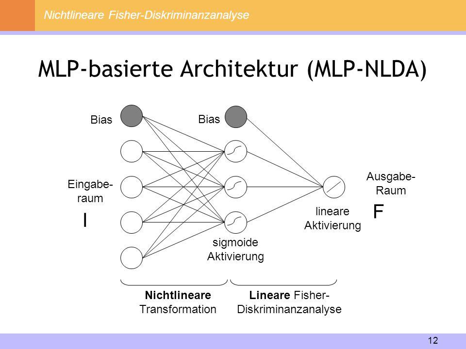 12 MLP-basierte Architektur (MLP-NLDA) Nichtlineare Fisher-Diskriminanzanalyse Nichtlineare Transformation Lineare Fisher- Diskriminanzanalyse Eingabe
