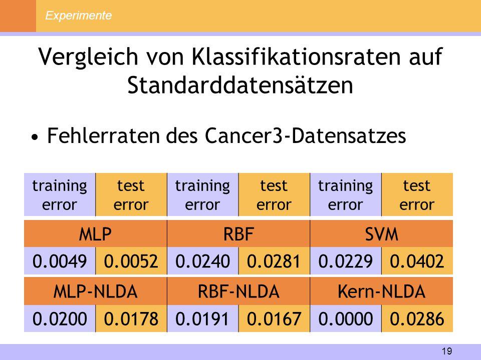 19 Vergleich von Klassifikationsraten auf Standarddatensätzen MLPRBFSVM 0.00490.00520.02400.02810.02290.0402 Experimente Fehlerraten des Cancer3-Daten