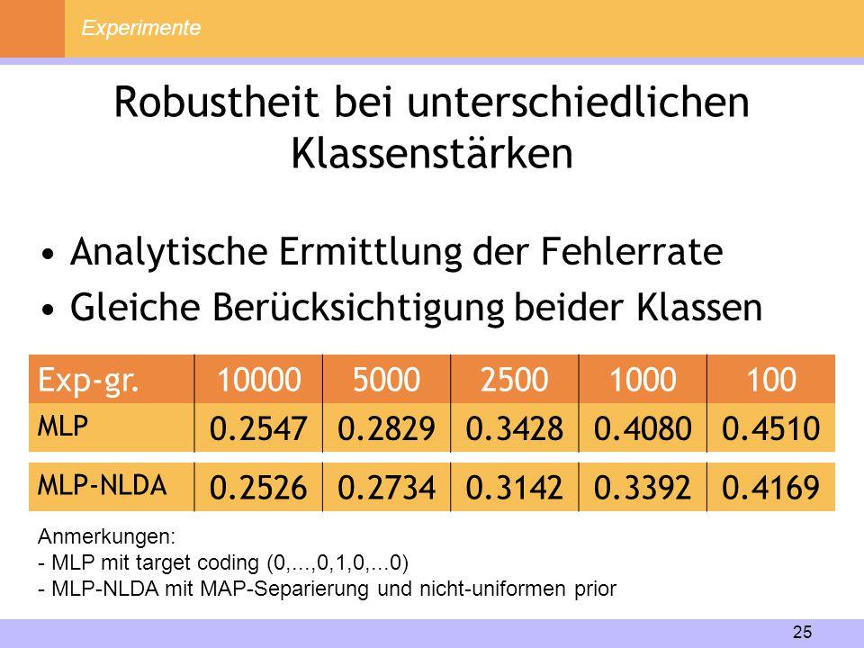 25 Robustheit bei unterschiedlichen Klassenstärken Experimente Exp-gr.10000500025001000100 MLP 0.25470.28290.34280.40800.4510 MLP-NLDA 0.25260.27340.3
