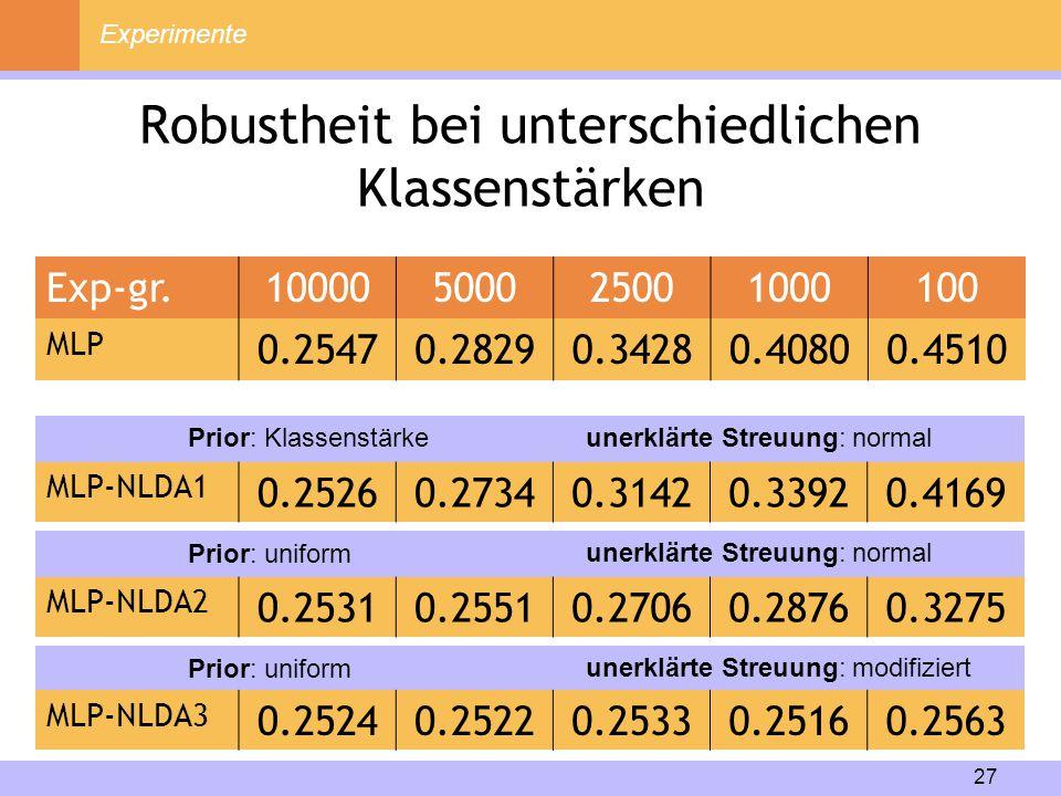 27 Experimente Robustheit bei unterschiedlichen Klassenstärken Exp-gr.10000500025001000100 MLP 0.25470.28290.34280.40800.4510 MLP-NLDA1 0.25260.27340.