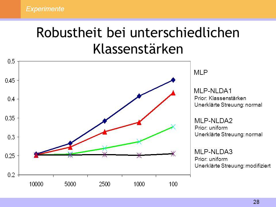 28 Robustheit bei unterschiedlichen Klassenstärken Experimente MLP MLP-NLDA1 MLP-NLDA2 MLP-NLDA3 Prior: Klassenstärken Unerklärte Streuung: normal Pri
