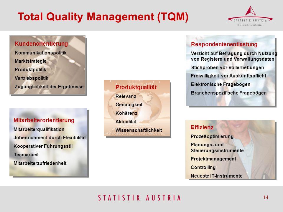 Kundenorientierung Kommunikationspolitik Marktstrategie Produktpolitik Vertriebspolitik Zugänglichkeit der Ergebnisse Mitarbeiterorientierung Mitarbei