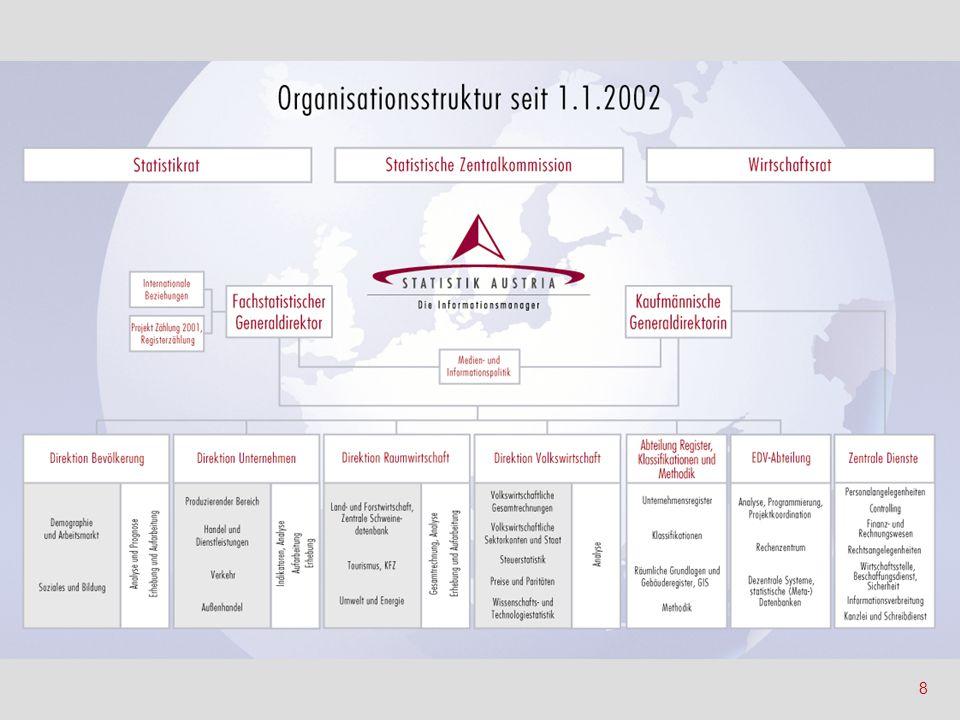 19 Neues Publikationskonzept Neuer Auskunftsdienst Kunden Die 5 TQM-Bereiche der Statistik Austria