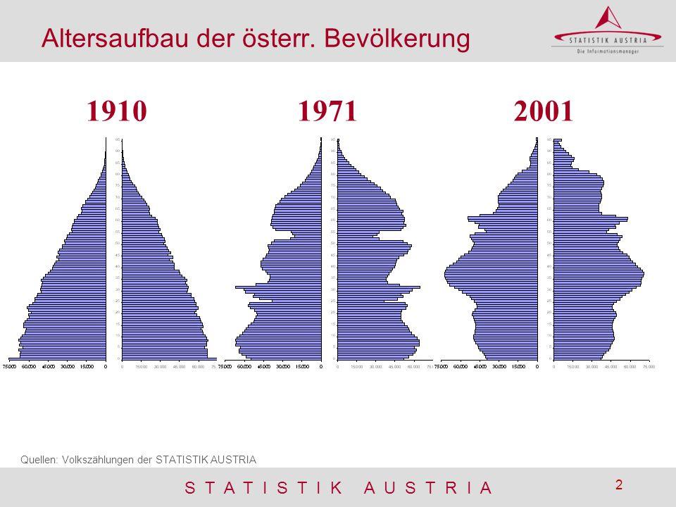 S T A T I S T I K A U S T R I A 2 19101971 Quellen: Volkszählungen der STATISTIK AUSTRIA 2001 Altersaufbau der österr. Bevölkerung