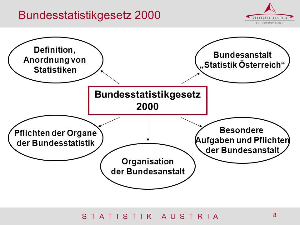 S T A T I S T I K A U S T R I A 8 Bundesstatistikgesetz 2000 Definition, Anordnung von Statistiken Besondere Aufgaben und Pflichten der Bundesanstalt