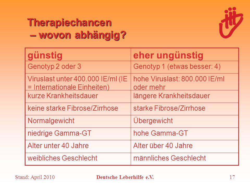 Stand: April 2010Deutsche Leberhilfe e.V.17 Therapiechancen – wovon abhängig? Alter über 40 JahreAlter unter 40 Jahre ÜbergewichtNormalgewicht hohe Ga