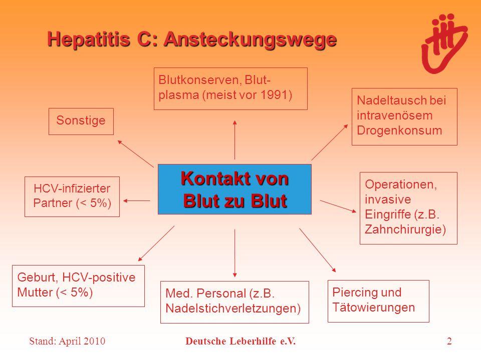 Stand: April 2010Deutsche Leberhilfe e.V.2 Hepatitis C: Ansteckungswege Kontakt von Blut zu Blut Nadeltausch bei intravenösem Drogenkonsum Blutkonserv
