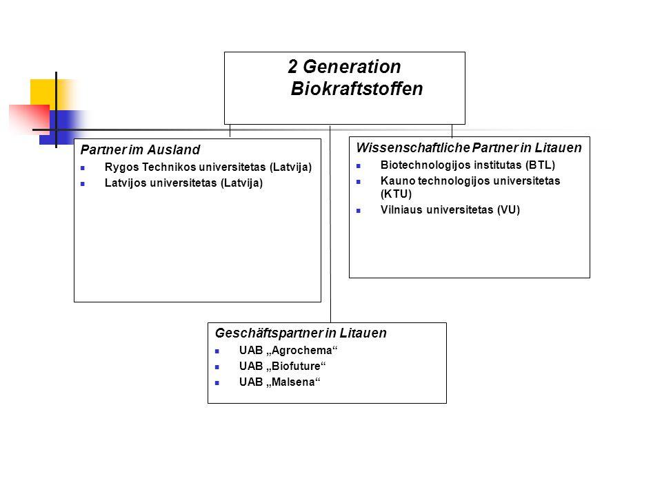 2 Generation Biokraftstoffen Partner im Ausland Rygos Technikos universitetas (Latvija) Latvijos universitetas (Latvija) Geschäftspartner in Litauen U