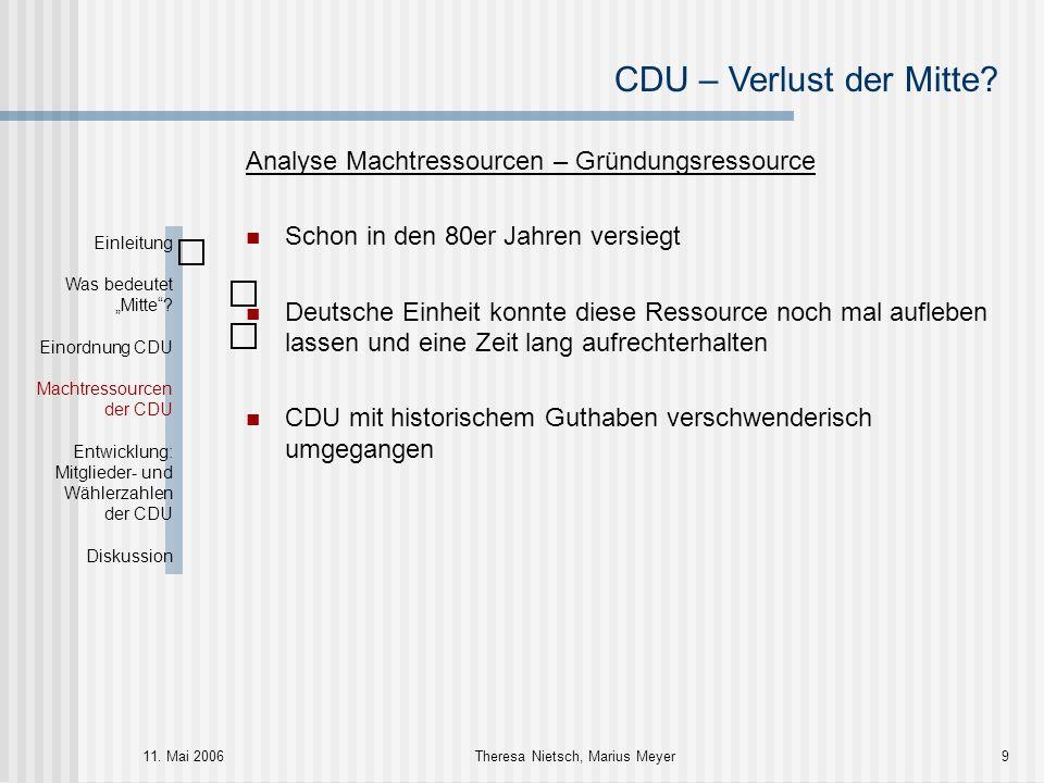 CDU – Verlust der Mitte? 11. Mai 2006Theresa Nietsch, Marius Meyer9 Analyse Machtressourcen – Gründungsressource Schon in den 80er Jahren versiegt Deu
