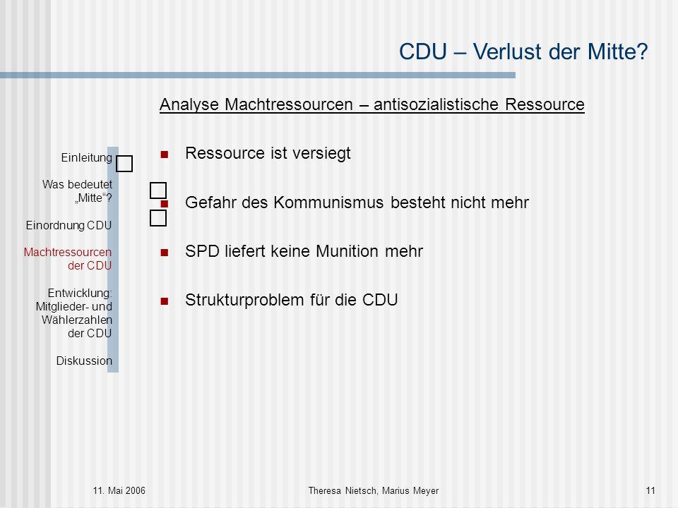 CDU – Verlust der Mitte? 11. Mai 2006Theresa Nietsch, Marius Meyer11 Analyse Machtressourcen – antisozialistische Ressource Ressource ist versiegt Gef